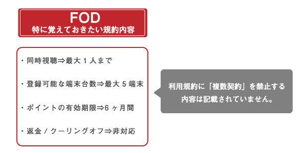 FOD プレミアム 規約