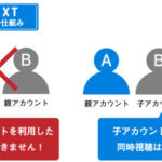 U-NEXTの複数・量産契約は可能?アカウント規約と実態を調べてみた!