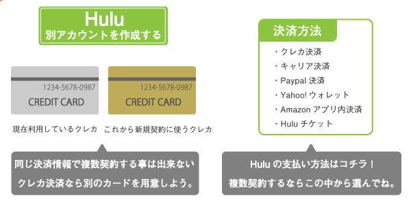 同じクレジットカードで複数契約する事は出来ない